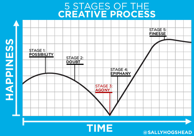 5-stages-of-the-creative-process-sally-hogshead